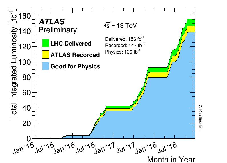 https://atlas.web.cern.ch/Atlas/GROUPS/DATAPREPARATION/PublicPlots/2018/DataSummary/figs/intlumivstimeRun2DQall.png