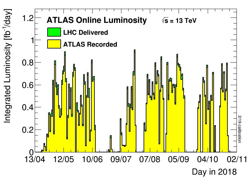 https://atlas.web.cern.ch/Atlas/GROUPS/DATAPREPARATION/PublicPlots/2018/DataSummary/figs/lumiByDay.png