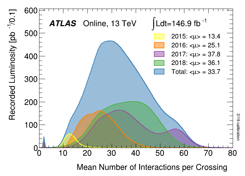 https://atlas.web.cern.ch/Atlas/GROUPS/DATAPREPARATION/PublicPlots/2018/DataSummary/figs/mu_2015_2018.png