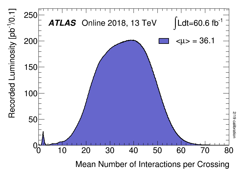 https://atlas.web.cern.ch/Atlas/GROUPS/DATAPREPARATION/PublicPlots/2018/DataSummary/figs/mu_2018.png