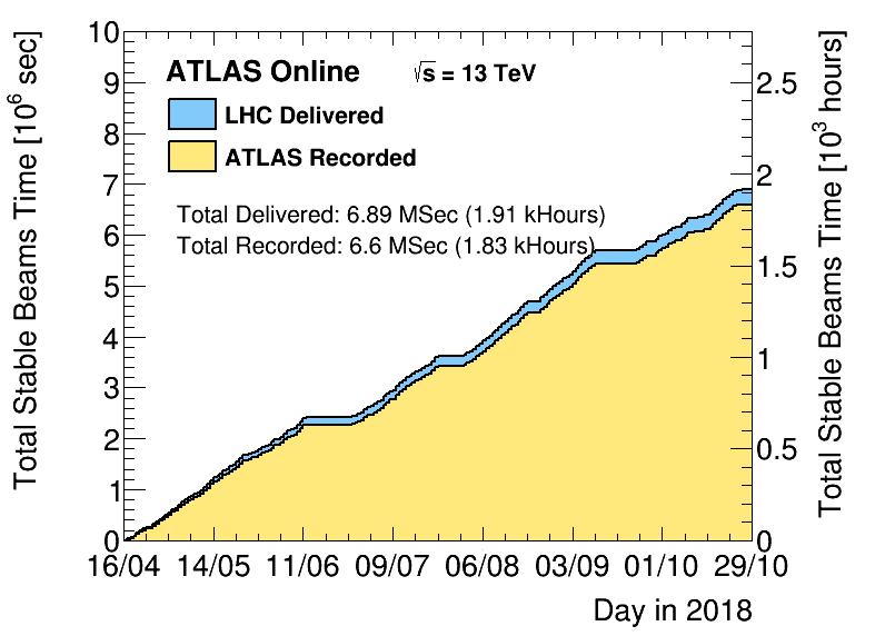 https://atlas.web.cern.ch/Atlas/GROUPS/DATAPREPARATION/PublicPlots/2018/DataSummary/figs/sumTimeByDay.png