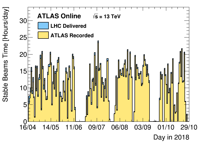 https://atlas.web.cern.ch/Atlas/GROUPS/DATAPREPARATION/PublicPlots/2018/DataSummary/figs/timeByDay.png