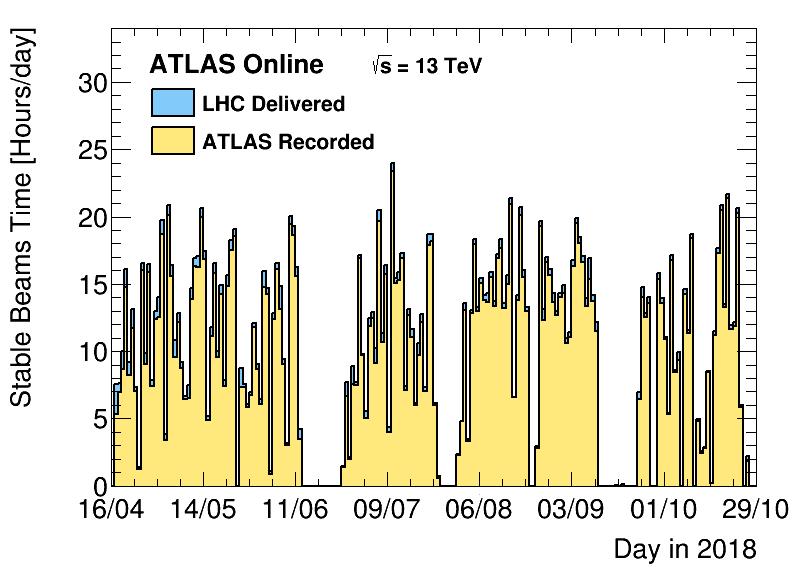 https://atlas.web.cern.ch/Atlas/GROUPS/DATAPREPARATION/PublicPlots/2018/DataSummary/figs/timeByDay.png