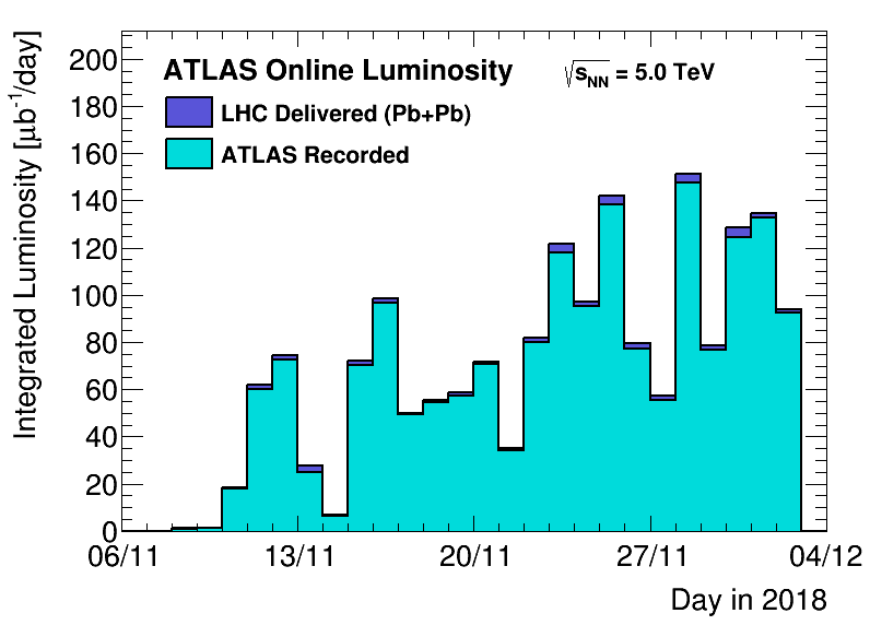 https://atlas.web.cern.ch/Atlas/GROUPS/DATAPREPARATION/PublicPlots/2018hi/DataSummary/figs/lumiByDay.png