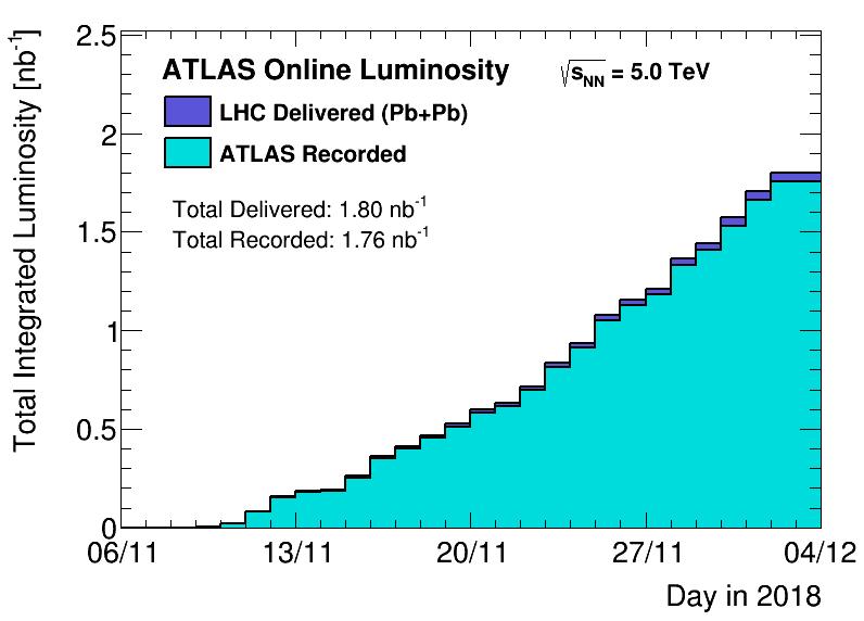 https://atlas.web.cern.ch/Atlas/GROUPS/DATAPREPARATION/PublicPlots/2018hi/DataSummary/figs/sumLumiByDay.png
