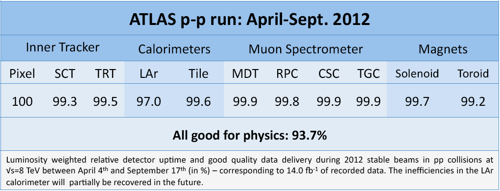 https://atlas.web.cern.ch/Atlas/GROUPS/DATAPREPARATION/PublicPlots/DQ/DQ-eff-table-2012-HCP_sept2012.png