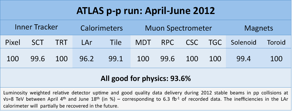 https://atlas.web.cern.ch/Atlas/GROUPS/DATAPREPARATION/PublicPlots/DQ/DQ-eff-table-2012_ICHEP_june2012.png