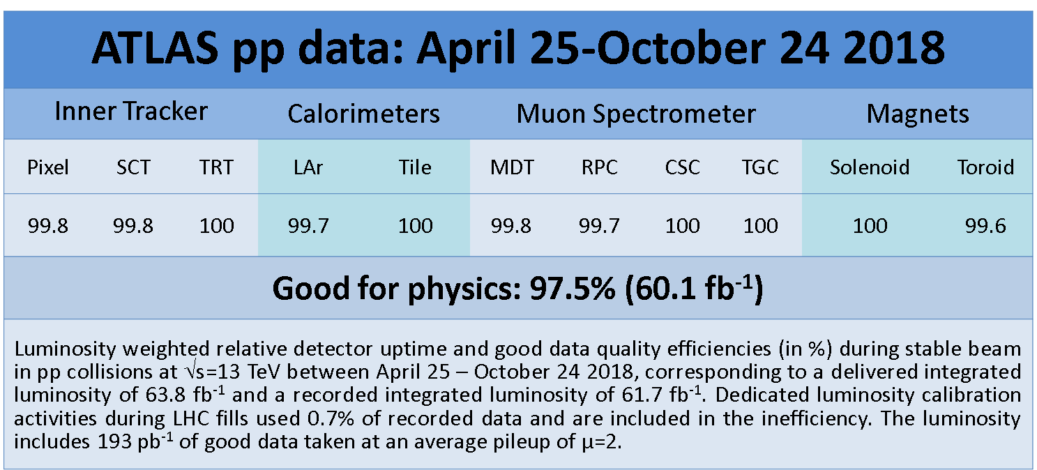 https://atlas.web.cern.ch/Atlas/GROUPS/DATAPREPARATION/PublicPlots/DQ/DQ-eff-table-2018pp-AprOct2018.png
