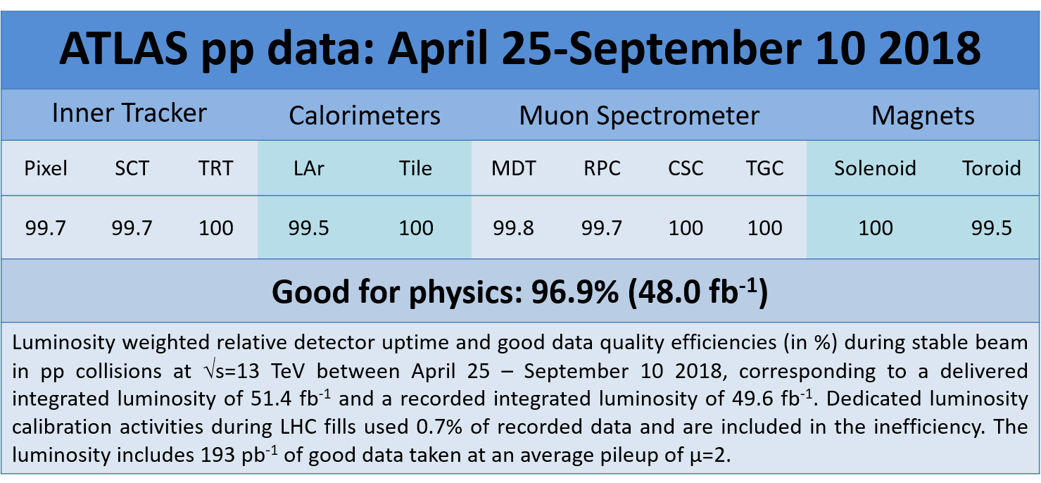 https://atlas.web.cern.ch/Atlas/GROUPS/DATAPREPARATION/PublicPlots/DQ/DQ-eff-table-2018pp-AprSep2018.png