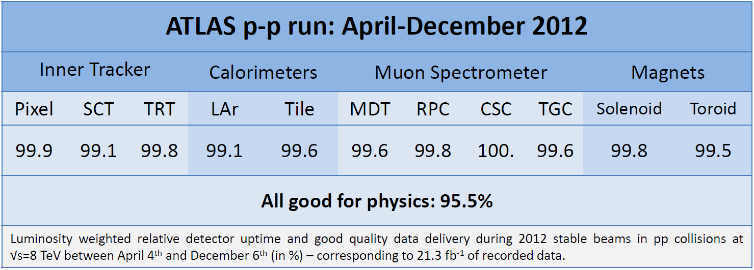 https://atlas.web.cern.ch/Atlas/GROUPS/DATAPREPARATION/PublicPlots/DQ/DQ-eff-table2012pp-AprilDecember2012.png