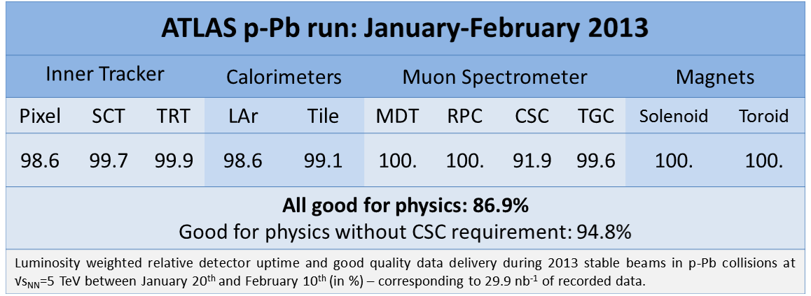 https://atlas.web.cern.ch/Atlas/GROUPS/DATAPREPARATION/PublicPlots/DQ/DQ-eff-table2013hip-JanuaryFebruary2013.png
