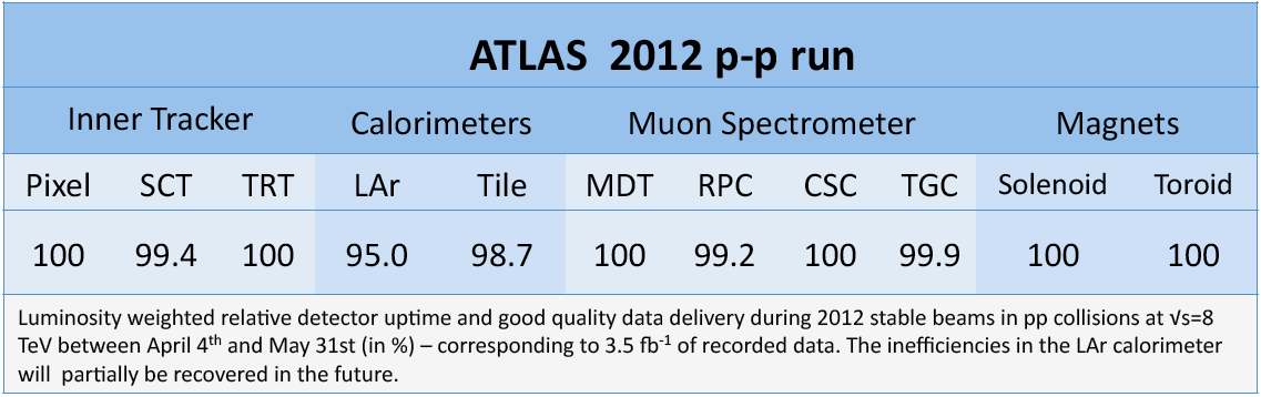 https://atlas.web.cern.ch/Atlas/GROUPS/DATAPREPARATION/PublicPlots/DQ/atlas-dq-eff-pp2012-A1toB9-pro13.png