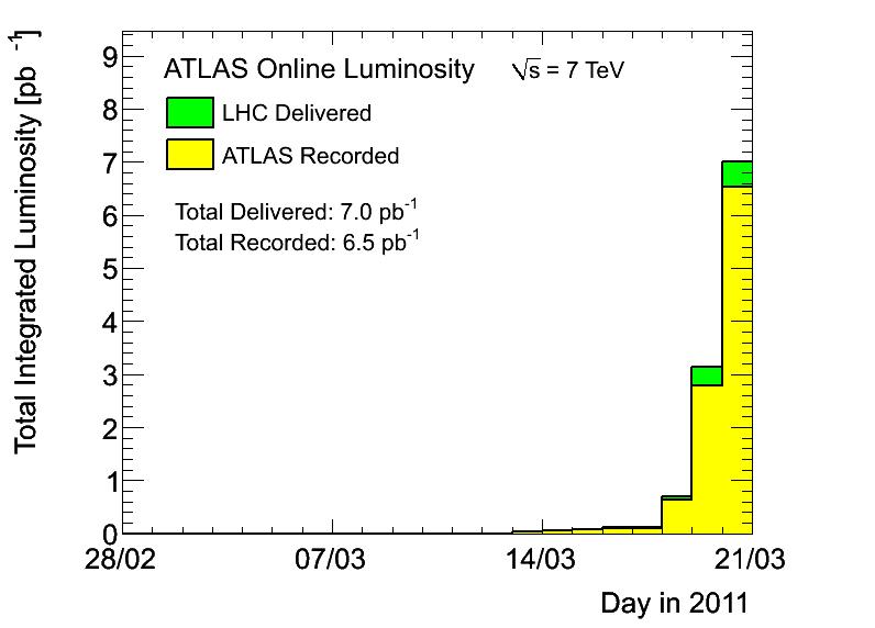https://atlas.web.cern.ch/Atlas/GROUPS/DATAPREPARATION/PublicPlots/DataSummary/figs/2011/sumLumiByDay.png
