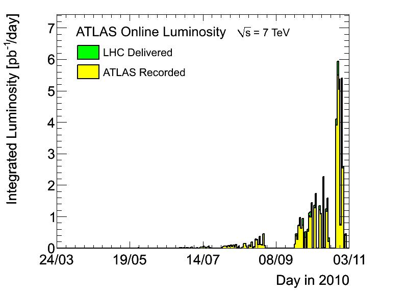 https://atlas.web.cern.ch/Atlas/GROUPS/DATAPREPARATION/PublicPlots/DataSummary/figs/lumiByDay.png