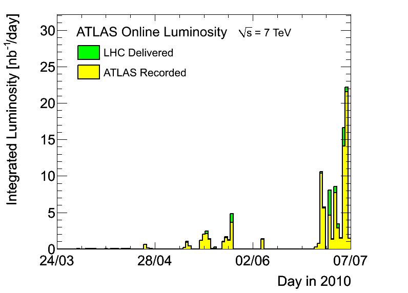 https://atlas.web.cern.ch/Atlas/GROUPS/DATAPREPARATION/PublicPlots/DataSummary/figs/lumiByDayVdM.png