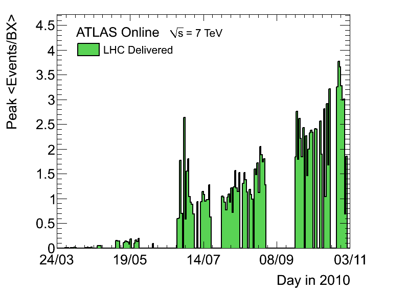 https://atlas.web.cern.ch/Atlas/GROUPS/DATAPREPARATION/PublicPlots/DataSummary/figs/peakMuByDay.png