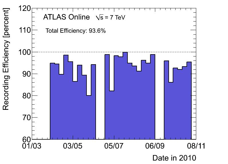 https://atlas.web.cern.ch/Atlas/GROUPS/DATAPREPARATION/PublicPlots/DataSummary/figs/recEffByWeek.png