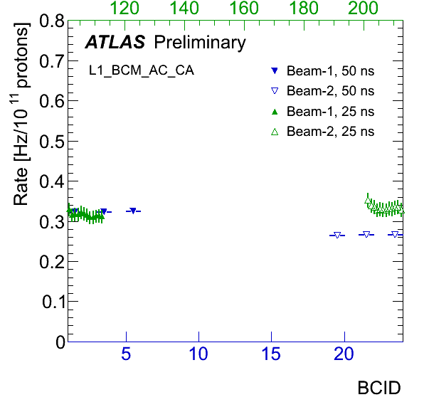https://atlas.web.cern.ch/Atlas/GROUPS/DATAPREPARATION/PublicPlots/NonCollisionBackground/2012/25ns/beamgas-BCM-25ns.png