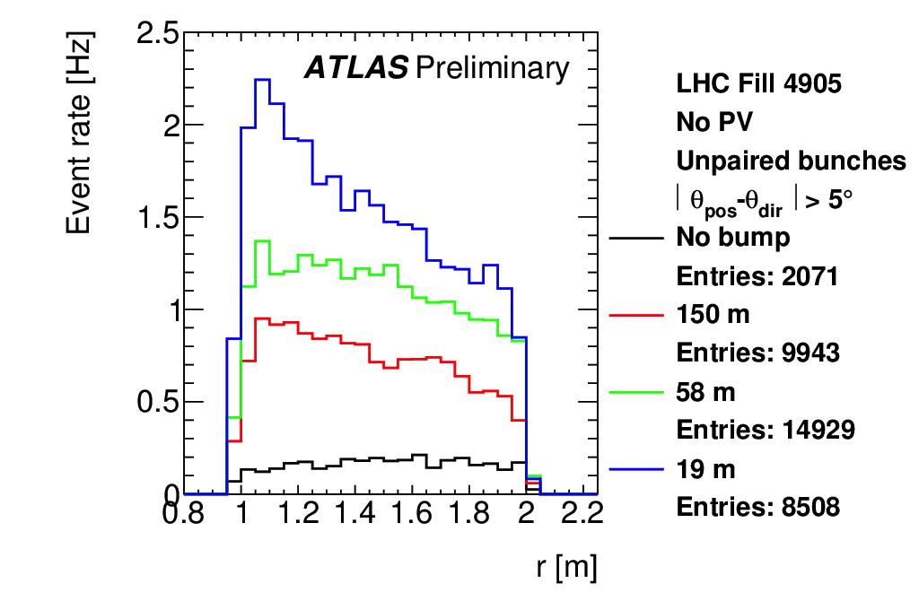 https://atlas.web.cern.ch/Atlas/GROUPS/DATAPREPARATION/PublicPlots/NonCollisionBackground/2016/ICHEP/ATL-COM-DAPR-2016-011_p12.png