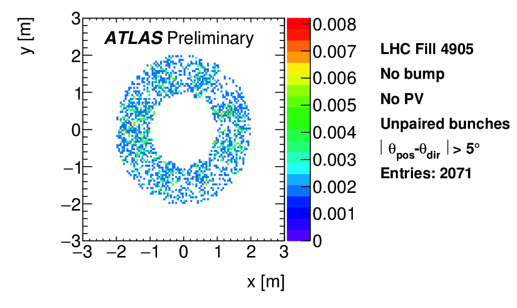 https://atlas.web.cern.ch/Atlas/GROUPS/DATAPREPARATION/PublicPlots/NonCollisionBackground/2016/ICHEP/ATL-COM-DAPR-2016-011_p13a.png