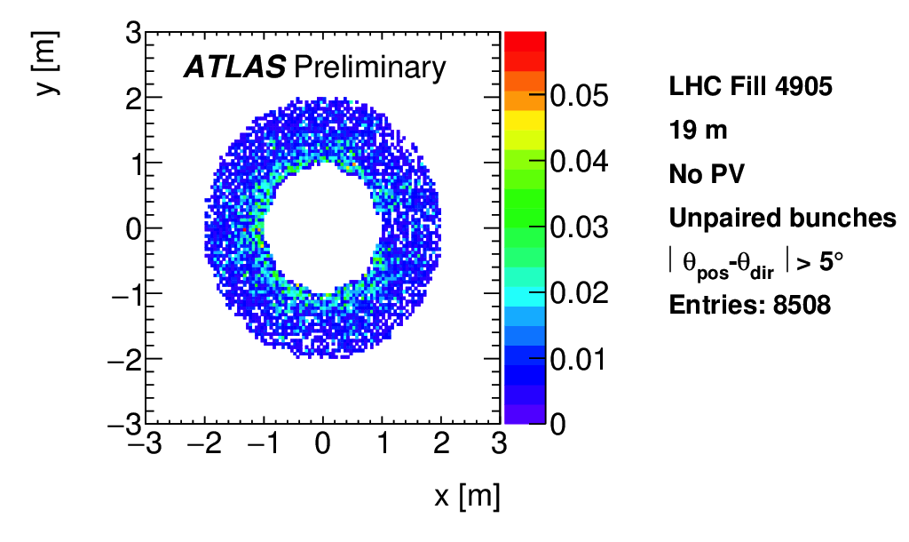 https://atlas.web.cern.ch/Atlas/GROUPS/DATAPREPARATION/PublicPlots/NonCollisionBackground/2016/ICHEP/ATL-COM-DAPR-2016-011_p13d.png