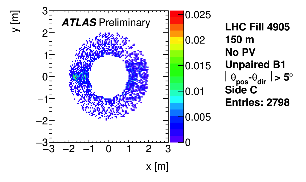 https://atlas.web.cern.ch/Atlas/GROUPS/DATAPREPARATION/PublicPlots/NonCollisionBackground/2016/ICHEP/ATL-COM-DAPR-2016-011_p14a.png