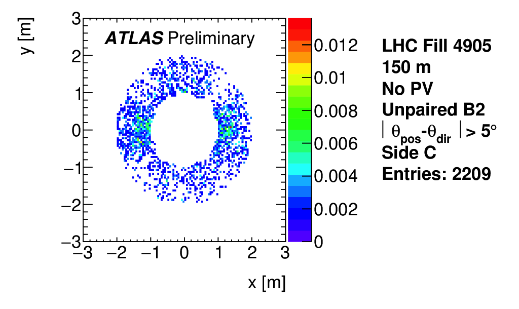 https://atlas.web.cern.ch/Atlas/GROUPS/DATAPREPARATION/PublicPlots/NonCollisionBackground/2016/ICHEP/ATL-COM-DAPR-2016-011_p14c.png