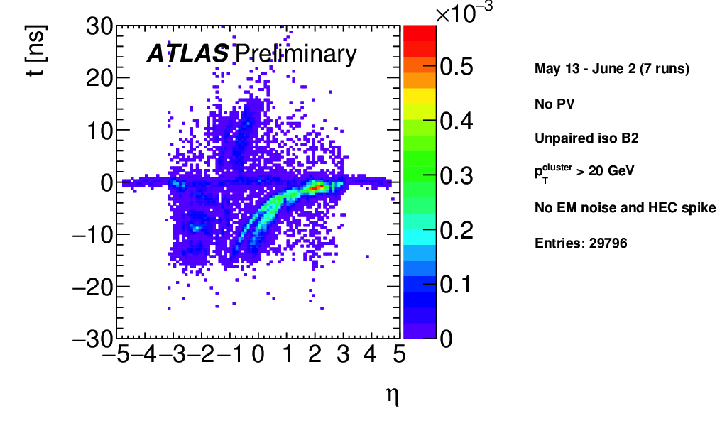 https://atlas.web.cern.ch/Atlas/GROUPS/DATAPREPARATION/PublicPlots/NonCollisionBackground/2016/ICHEP/ATL-COM-DAPR-2016-011_p17.png