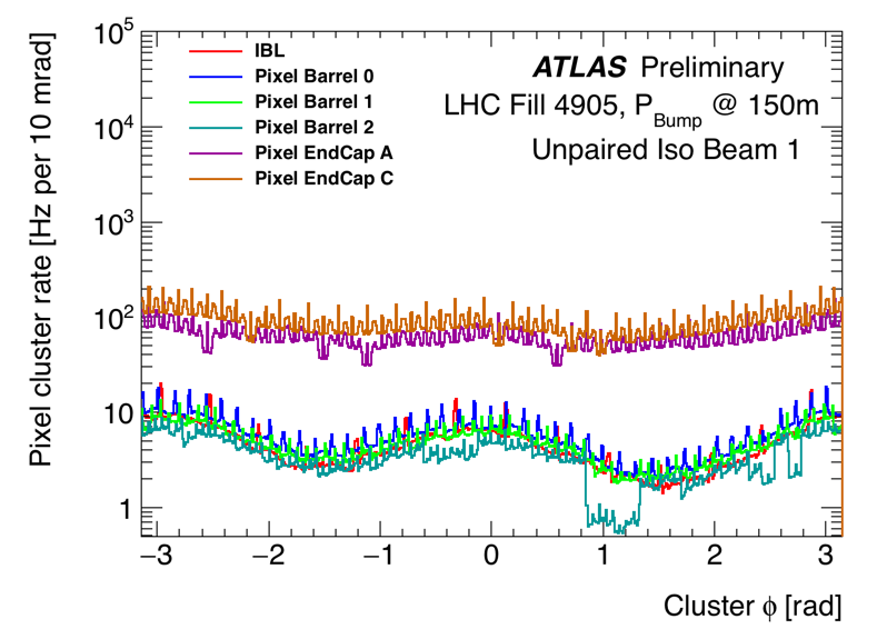 https://atlas.web.cern.ch/Atlas/GROUPS/DATAPREPARATION/PublicPlots/NonCollisionBackground/2016/ICHEP/run00298771_DataPrep_lb260_270_clusphi_UPB1.png