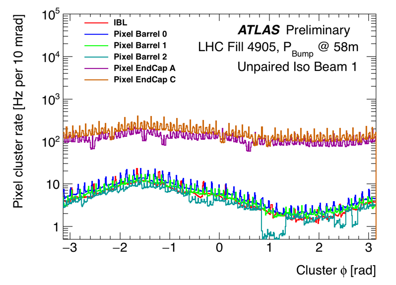 https://atlas.web.cern.ch/Atlas/GROUPS/DATAPREPARATION/PublicPlots/NonCollisionBackground/2016/ICHEP/run00298771_DataPrep_lb310_320_clusphi_UPB1.png