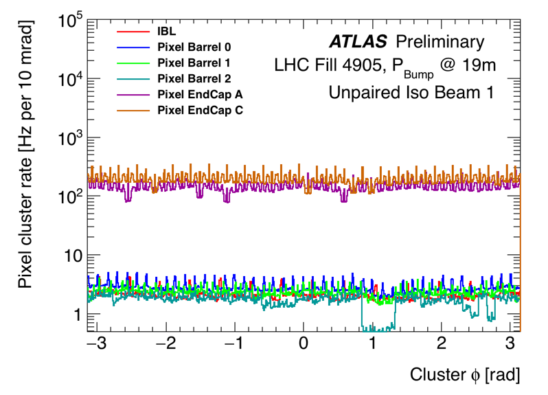 https://atlas.web.cern.ch/Atlas/GROUPS/DATAPREPARATION/PublicPlots/NonCollisionBackground/2016/ICHEP/run00298771_DataPrep_lb360_365_clusphi_UPB1.png