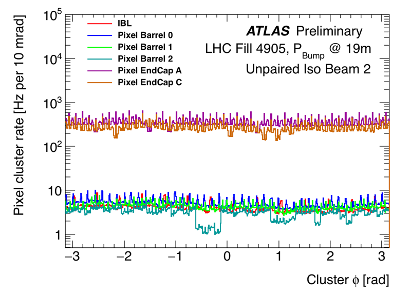 https://atlas.web.cern.ch/Atlas/GROUPS/DATAPREPARATION/PublicPlots/NonCollisionBackground/2016/ICHEP/run00298771_DataPrep_lb360_365_clusphi_UPB2.png