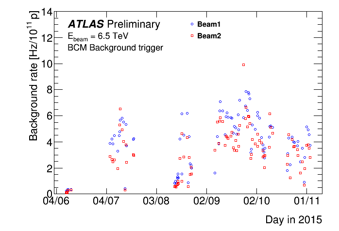 https://atlas.web.cern.ch/Atlas/GROUPS/DATAPREPARATION/PublicPlots/NonCollisionBackground/2017/2015BCM_RatesTime_Prel.png