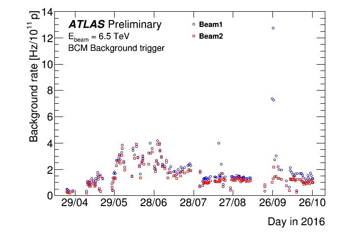 https://atlas.web.cern.ch/Atlas/GROUPS/DATAPREPARATION/PublicPlots/NonCollisionBackground/2017/2016BCM_RatesTime_Prel.png