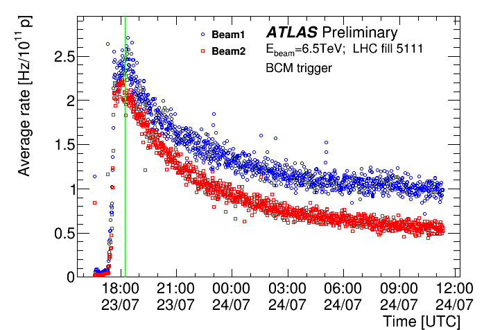 https://atlas.web.cern.ch/Atlas/GROUPS/DATAPREPARATION/PublicPlots/NonCollisionBackground/2017/BCM_RatesTime_Prelim.png
