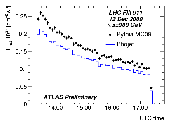 https://atlas.web.cern.ch/Atlas/GROUPS/DATAPREPARATION/PublicPlots/dec2009/TrackLumi.PythiavsPhojet.142193.png