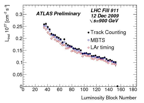 https://atlas.web.cern.ch/Atlas/GROUPS/DATAPREPARATION/PublicPlots/dec2009/TrackLumivsMBTSLArLumi.142193.png