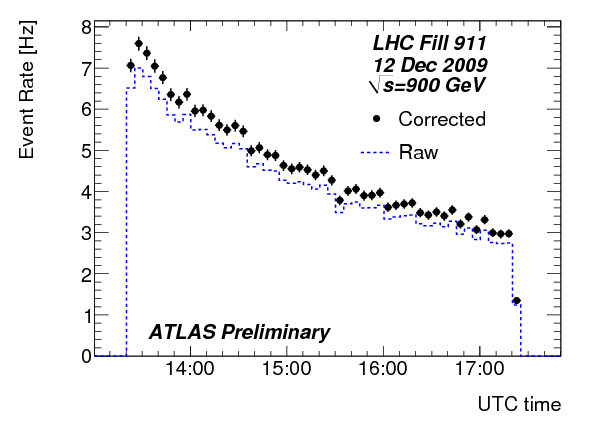 https://atlas.web.cern.ch/Atlas/GROUPS/DATAPREPARATION/PublicPlots/dec2009/TrackRate.142193.png