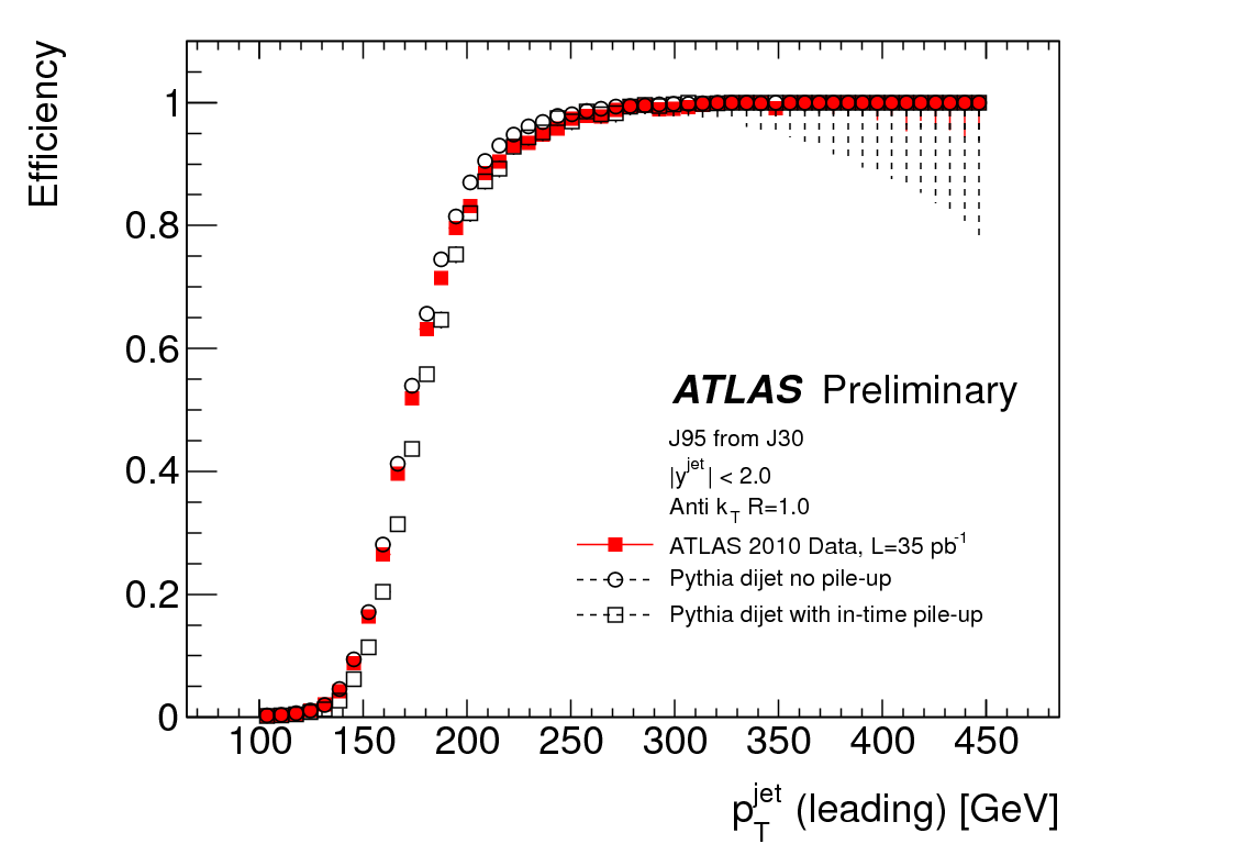 https://atlas.web.cern.ch/Atlas/GROUPS/PHYSICS/CONFNOTES/ATLAS-CONF-2011-073/fig_01b.png