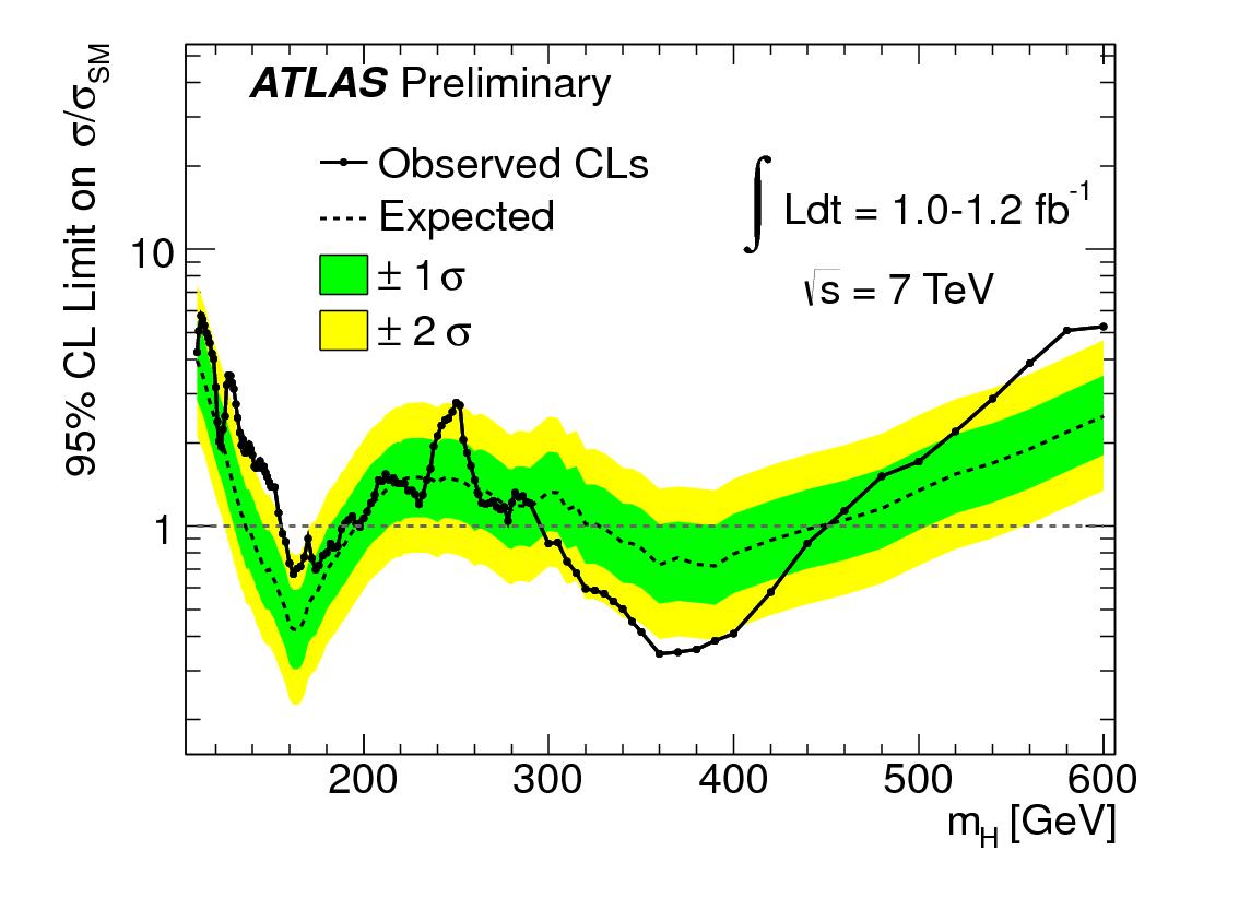 ATLAS Higgs exclusion limits