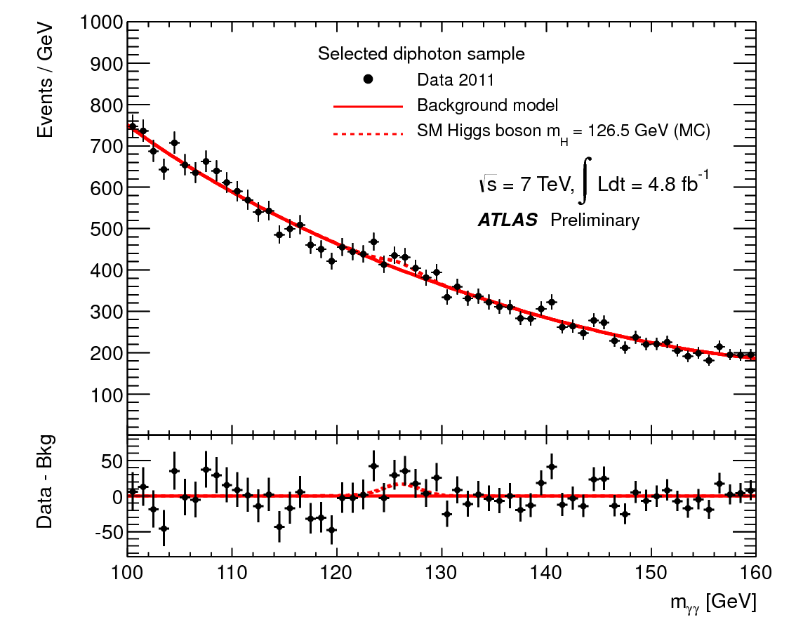 https://atlas.web.cern.ch/Atlas/GROUPS/PHYSICS/CONFNOTES/ATLAS-CONF-2012-091/fig_09a.png