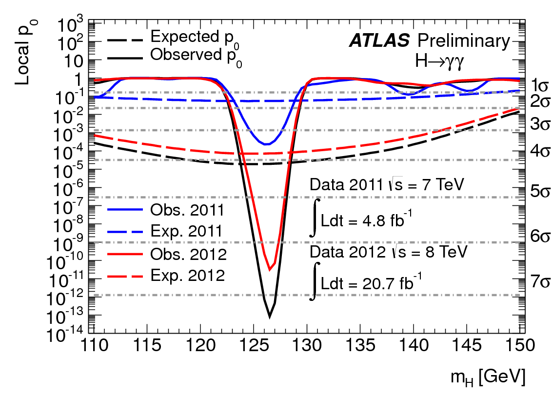 P-value plot for 2011 and 2012 data of Higgs decaying into two photons. In this case the p-value is approximately 1 in 10 trillion.