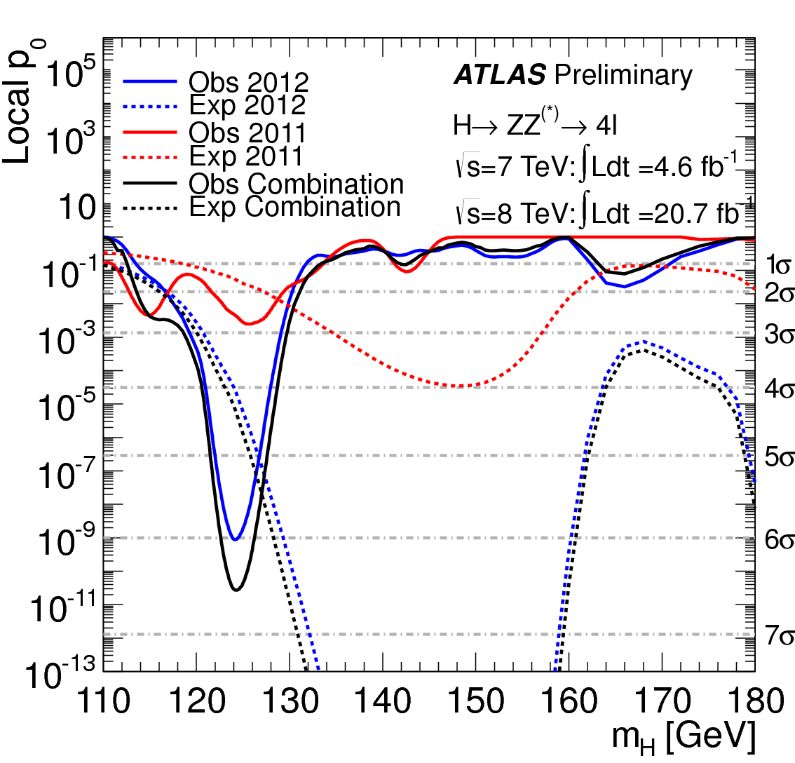 P-value plot for 2011 and 2012 data of Higgs decaying in two Z bosons, then four leptons (electrons or muons). The p-value is the probability of having observed the data seen in ATLAS, if there was no Higgs. In this case the lowest point of the p-value is approximately 2*10^-11, or a 2 in 100 billion chance.