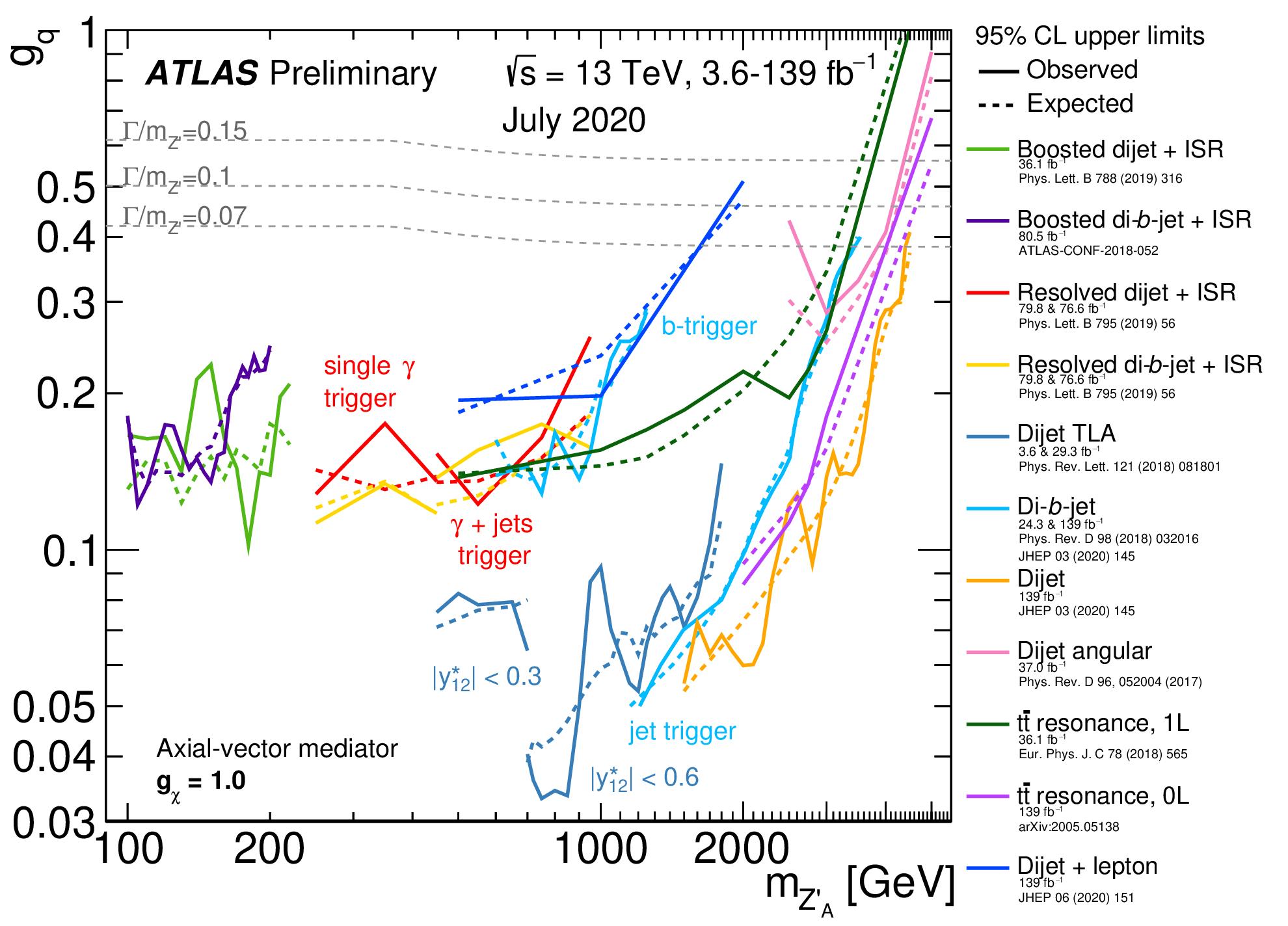 https://atlas.web.cern.ch/Atlas/GROUPS/PHYSICS/CombinedSummaryPlots/EXOTICS/ATLAS_DarkMatterCoupling_Summary/ATLAS_DarkMatterCoupling_Summary.png