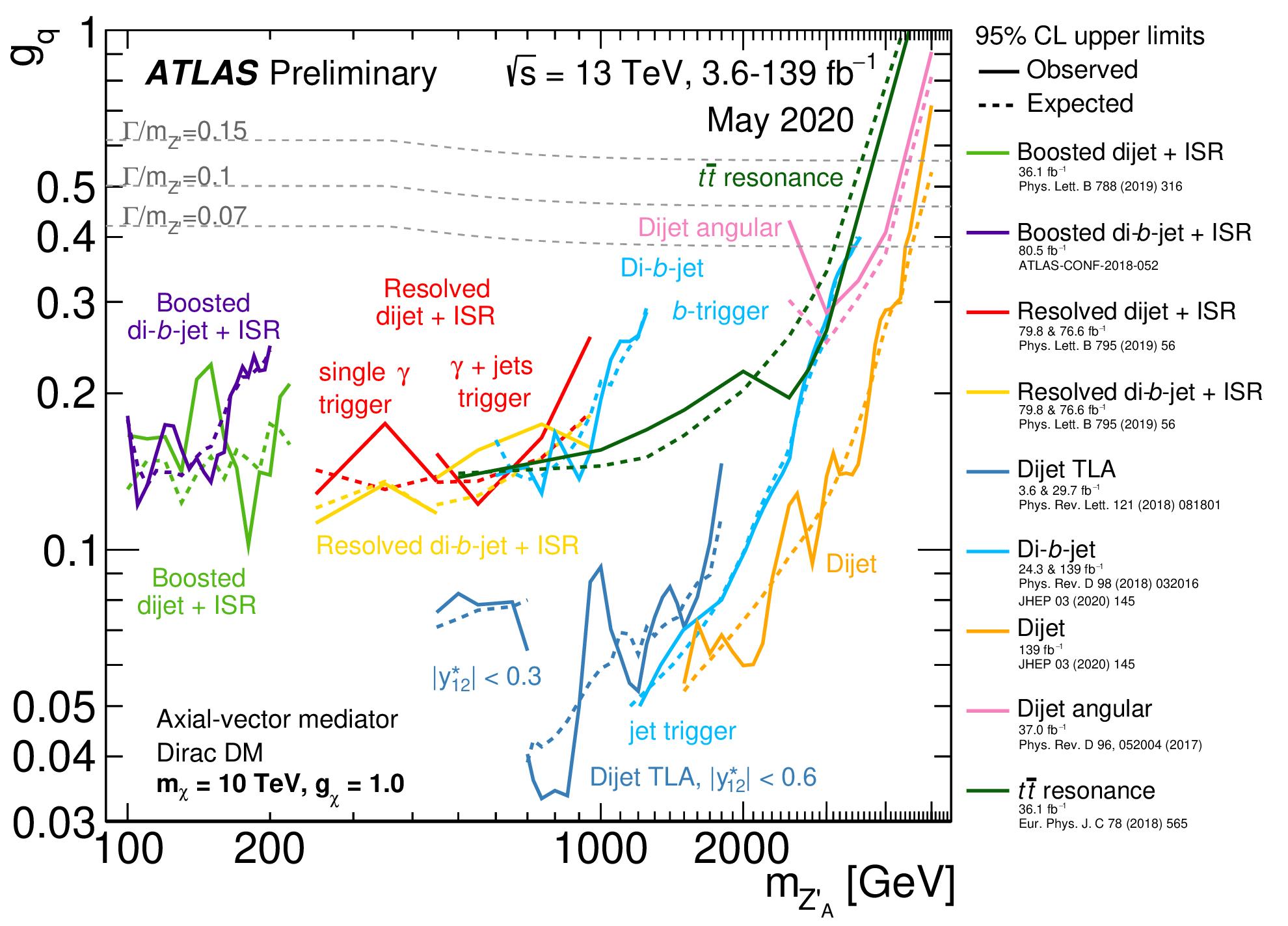 https://atlas.web.cern.ch/Atlas/GROUPS/PHYSICS/CombinedSummaryPlots/EXOTICS/ATLAS_DarkMatterCoupling_Summary_0labels/ATLAS_DarkMatterCoupling_Summary_0labels.png