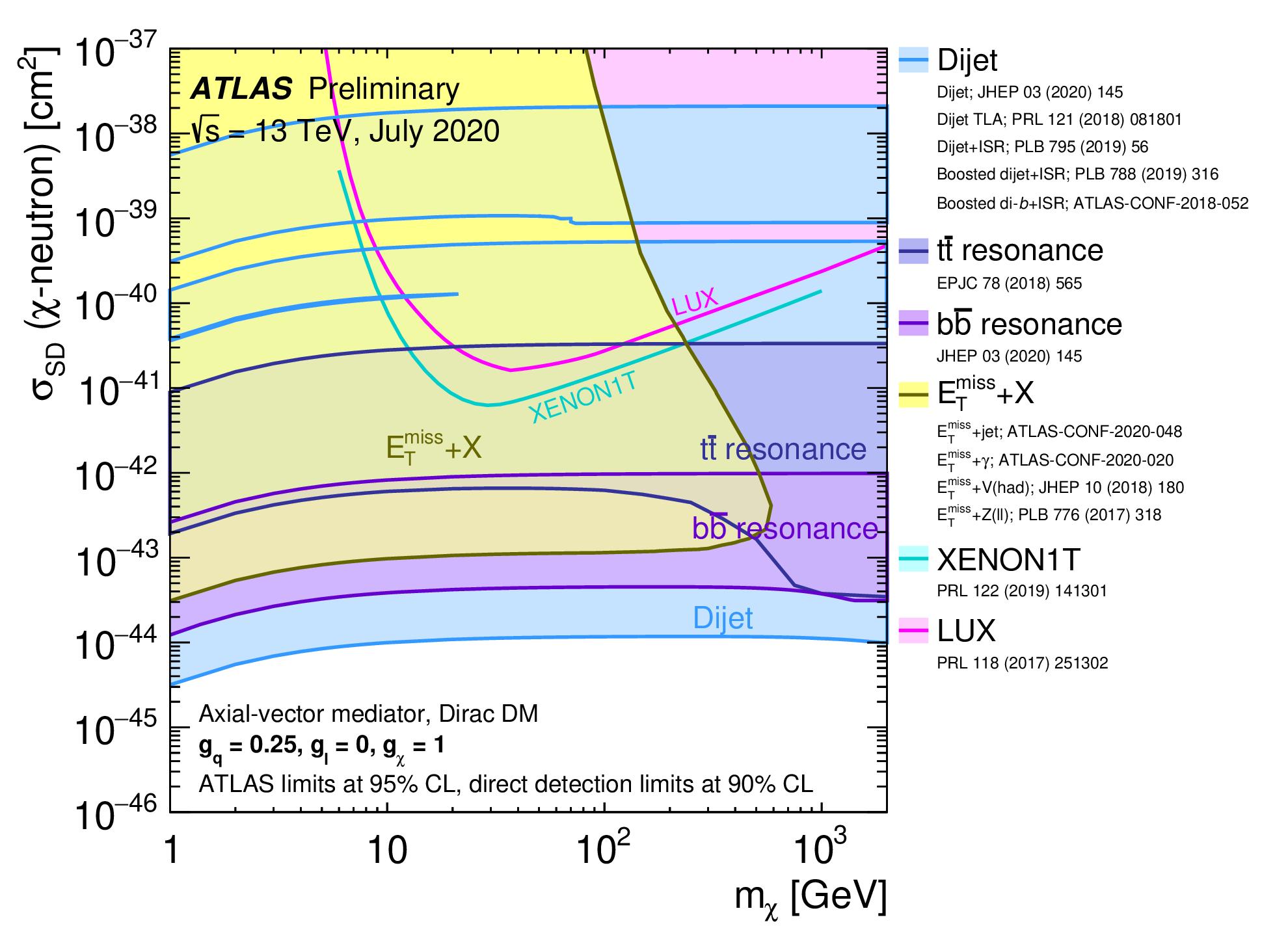 https://atlas.web.cern.ch/Atlas/GROUPS/PHYSICS/CombinedSummaryPlots/EXOTICS/ATLAS_DarkMatter_ZCrossSection_AxialNeutron/ATLAS_DarkMatter_ZCrossSection_AxialNeutron.png