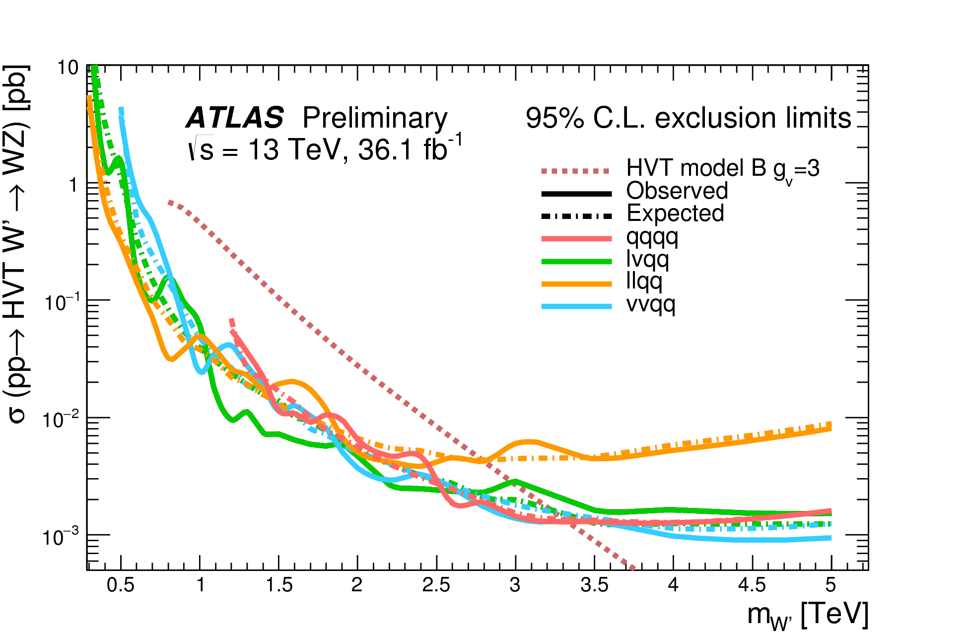 https://atlas.web.cern.ch/Atlas/GROUPS/PHYSICS/CombinedSummaryPlots/EXOTICS/ATLAS_Diboson_Summary/ATLAS_Diboson_Summary.png