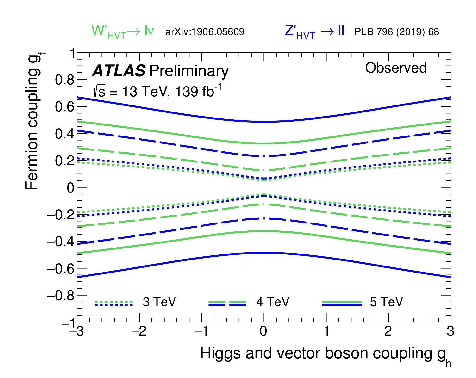 https://atlas.web.cern.ch/Atlas/GROUPS/PHYSICS/CombinedSummaryPlots/EXOTICS/ATLAS_HVT_Lepton_Summary_gf_gh_obs/ATLAS_HVT_Lepton_Summary_gf_gh_obs.png