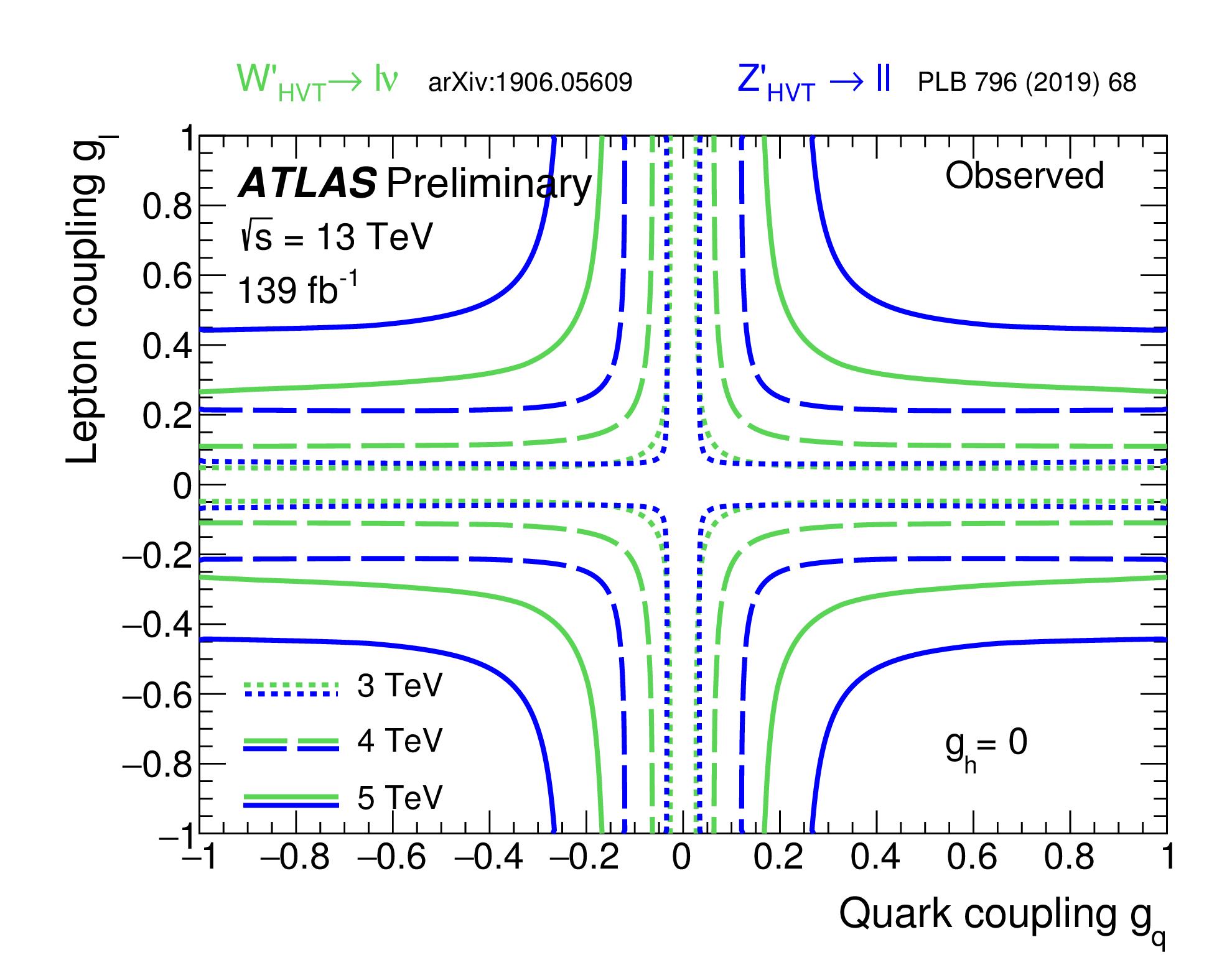 https://atlas.web.cern.ch/Atlas/GROUPS/PHYSICS/CombinedSummaryPlots/EXOTICS/ATLAS_HVT_Lepton_Summary_gl_gq_obs/ATLAS_HVT_Lepton_Summary_gl_gq_obs.png