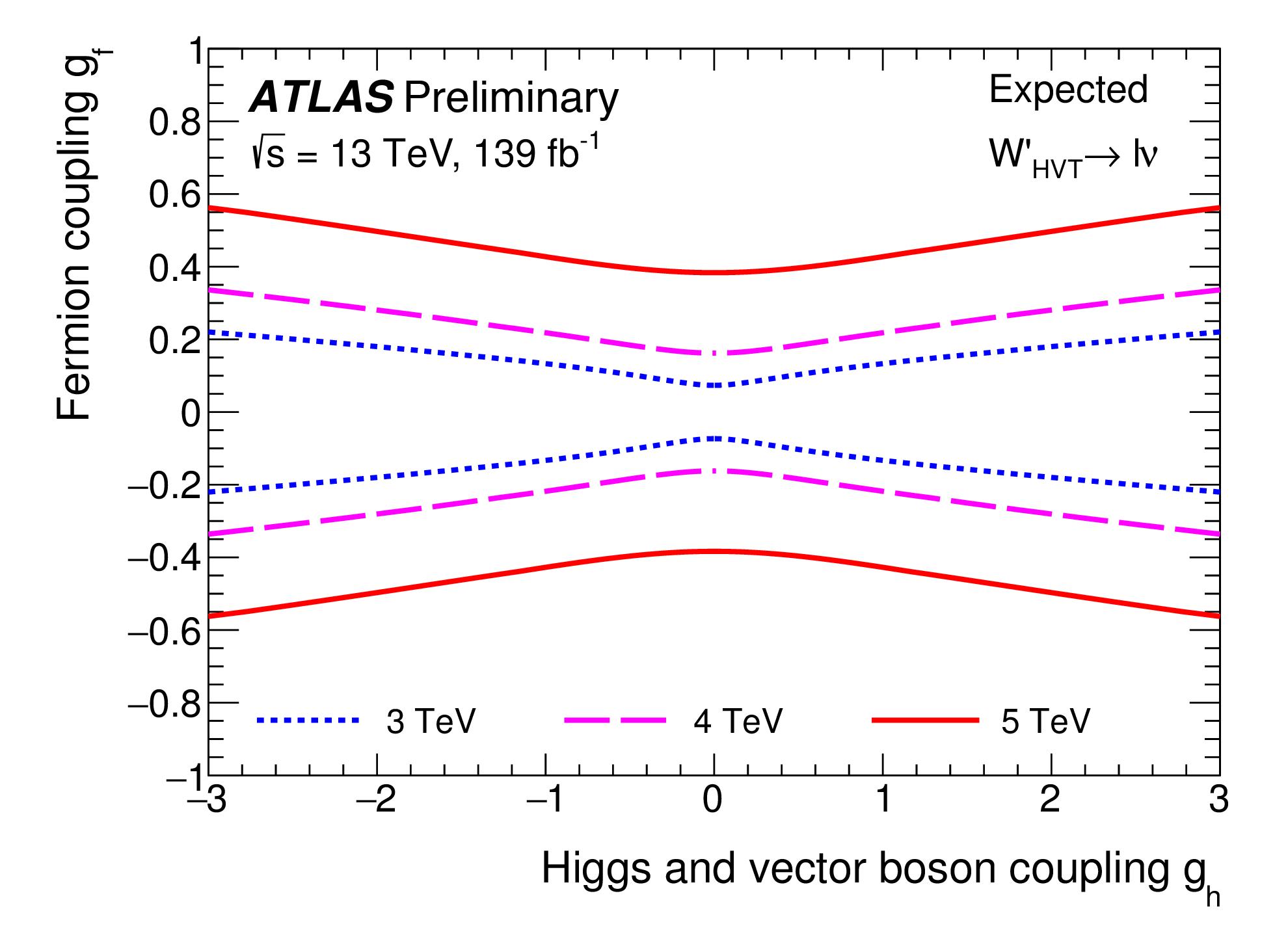 https://atlas.web.cern.ch/Atlas/GROUPS/PHYSICS/CombinedSummaryPlots/EXOTICS/ATLAS_HVT_lv_Summary_gf_gh_exp/ATLAS_HVT_lv_Summary_gf_gh_exp.png